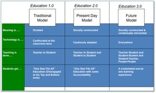 Education_transformation