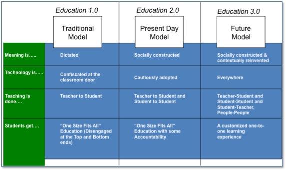 Education_transformation